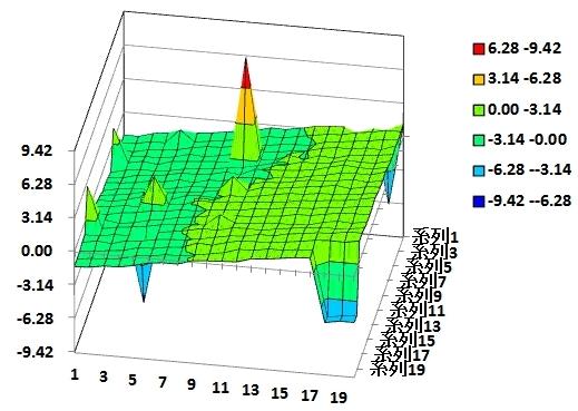 グラフ エクセル 3d